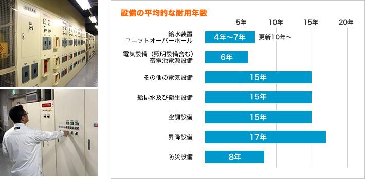 設備の耐用年数